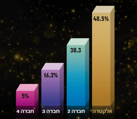 גם השנה - מתקיני המזגנים בישראל ממליצים על מזגני אלקטרה . סקירה דוסיז צרכנות
